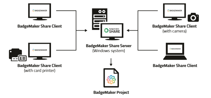 BadgeMaker Share Overview